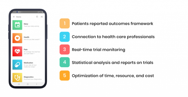 digital healthcare solutions enhance the future of clinical trials